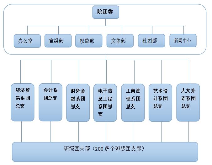 商贸团委组织结构